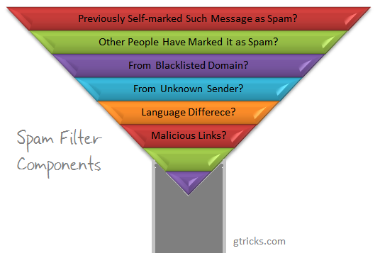 spam filter components