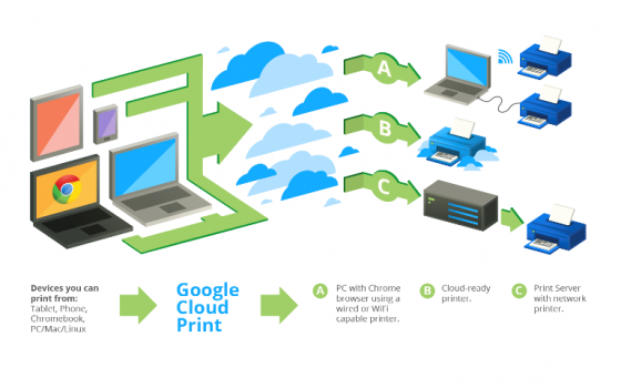 Google Cloud Print Process
